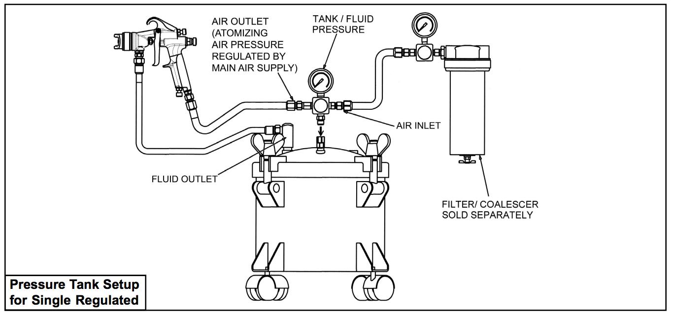 Ca Technologies 2 5 Gallon Pressure Pot Tank 1 Regulator